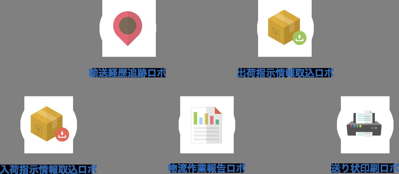 輸送経歴追跡ロボ、出荷指示情報取込ロボ、入荷指示情報取込ロボ、物流作業報告ロボ、送り状印刷ロボ