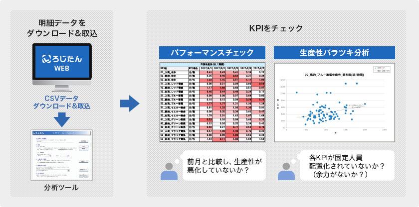 パフォーマンス管理・分析・評価
