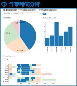 logitan_20161026_1 作業時間分析グラフ