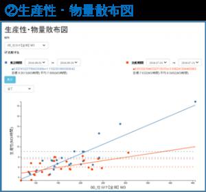 logitan_20161026_2 生産性・物量散布図