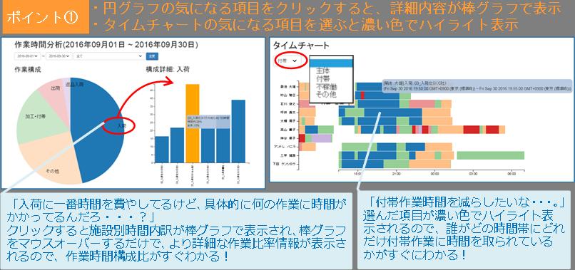 logitan_20161026_4 作業時間分析グラフとタイムチャート