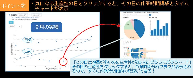 logitan_20161026_5 生産性と作業時間グラフのリンク