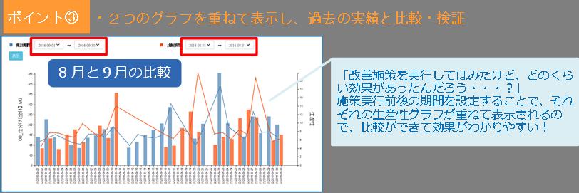 logitan_20161026_6 生産性を過去の実績と比較検証