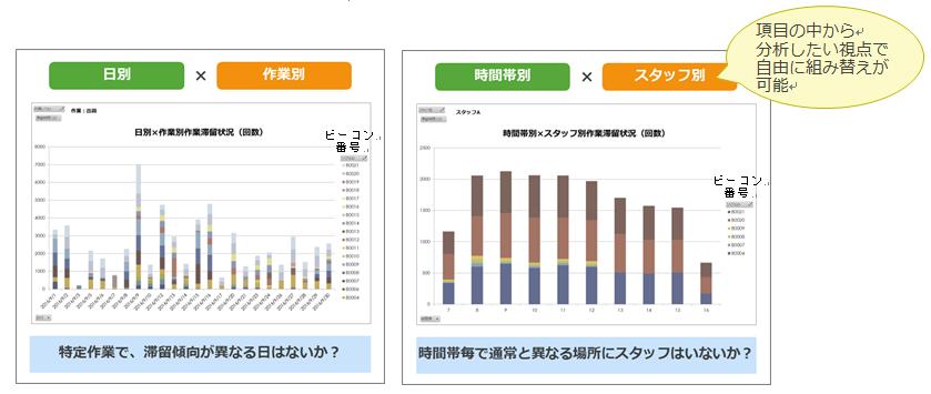 作業時間計測データと位置情報データを絡めた分析グラフ