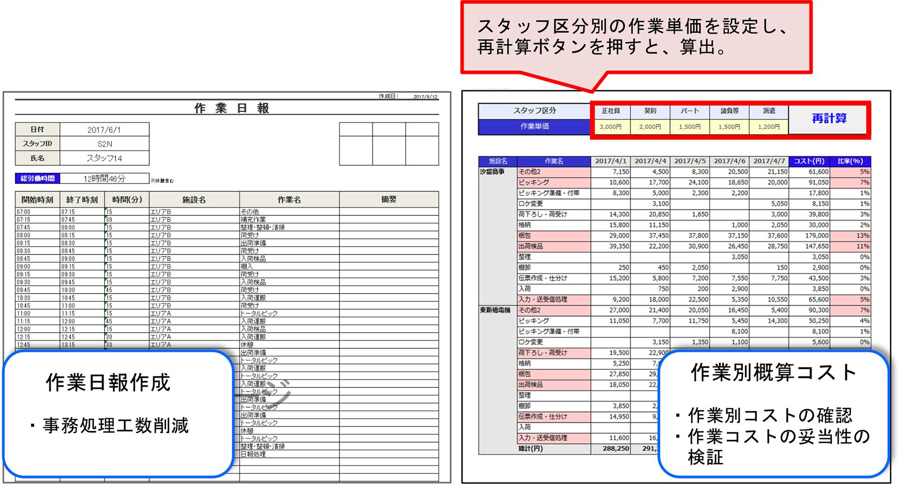 作業日報作成・作業別概算コスト