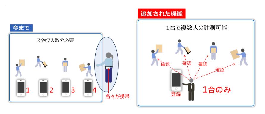 追加機能②:複数人計測(個別識別登録または人数登録)-01