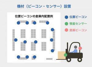 ビーコン・センサーの設置イメージ